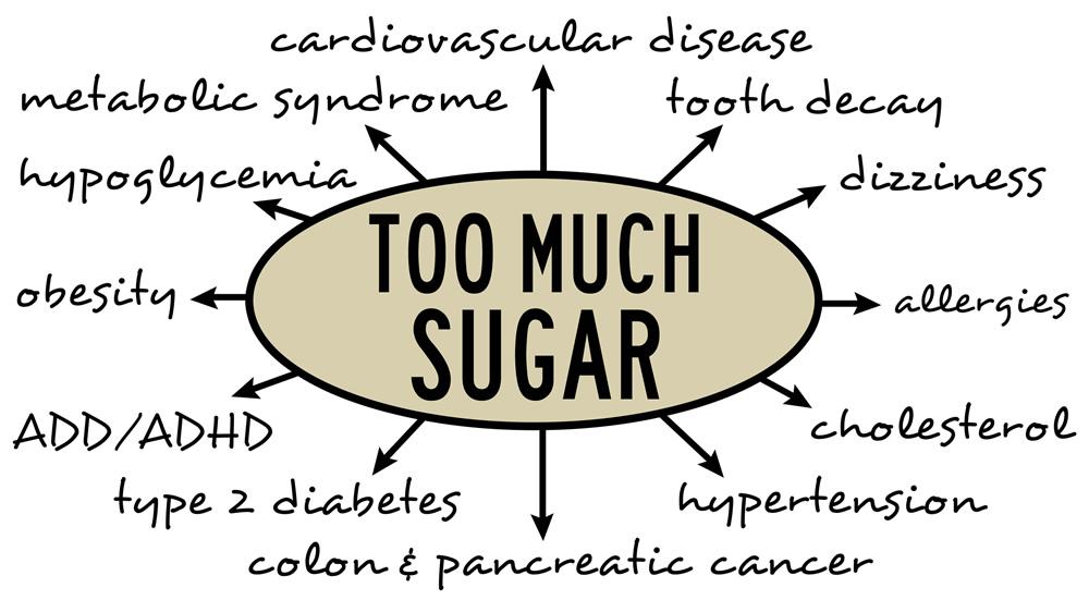 Sugar Is Damaging Your Health